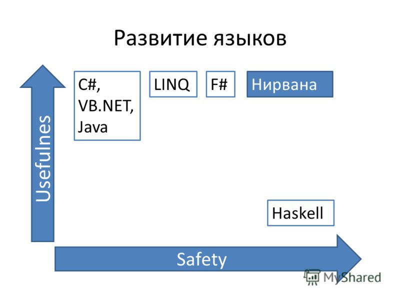 Развитие языков Safety Usefulnes C#, VB.NET, Java LINQ Haskell F#Нирвана