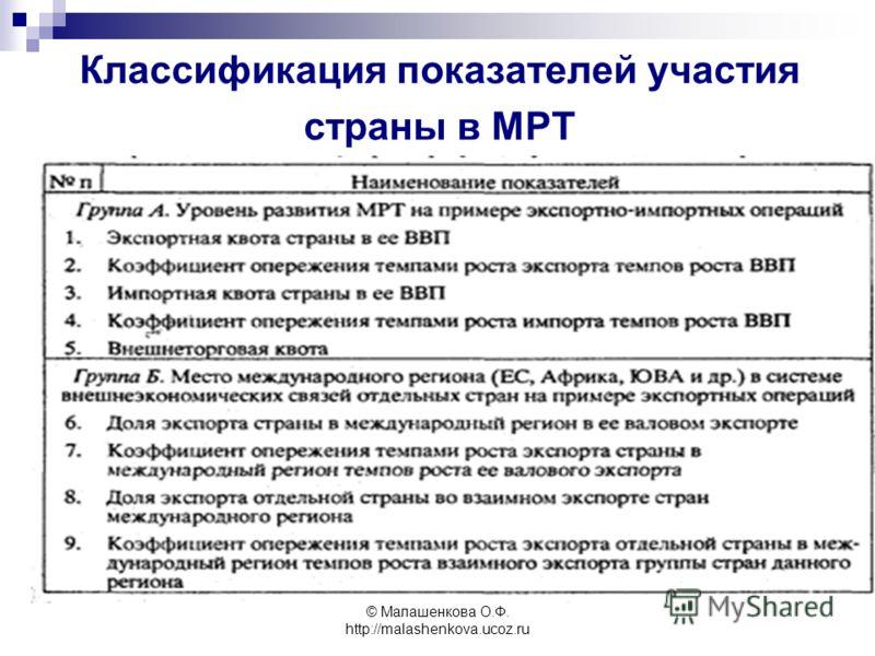 © Малашенкова О.Ф. http://malashenkova.ucoz.ru Классификация показателей участия страны в МРТ