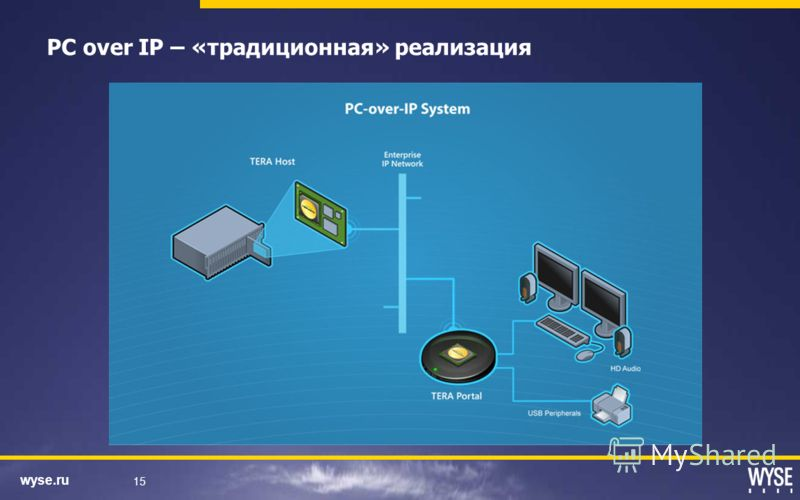 wyse.ru 15 PC over IP – «традиционная» реализация