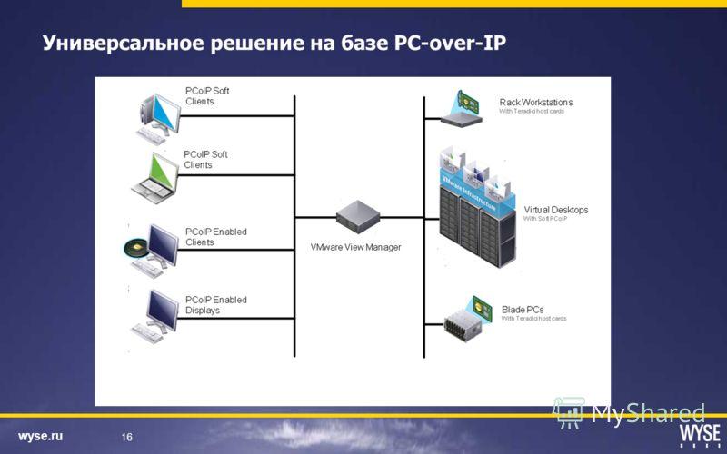 wyse.ru 16 Универсальное решение на базе PC-over-IP