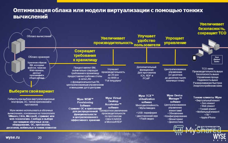 wyse.ru 20 Сокращает требования к хранилищу Предоставляет ВМ, значительно сокращая требования к хранилищу предоставляет рабочие столы в сети LAN с функциональностью ПК, централизованным управлением и меньшими дата центрами Wyse WSM Provisioning Softw