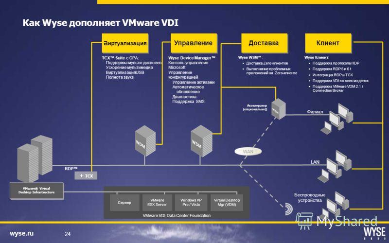 wyse.ru 24 Сервер VMware VDI Data Center Foundation VMware ESX Server Windows XP Pro / Vista Virtual Desktop Mgr (VDM) Как Wyse дополняет VMware VDI Филиал WAN LAN RDP Виртуализация TCX Suite с CPA: Поддержка мульти-дисплеев Ускорение мультимедиа Вир