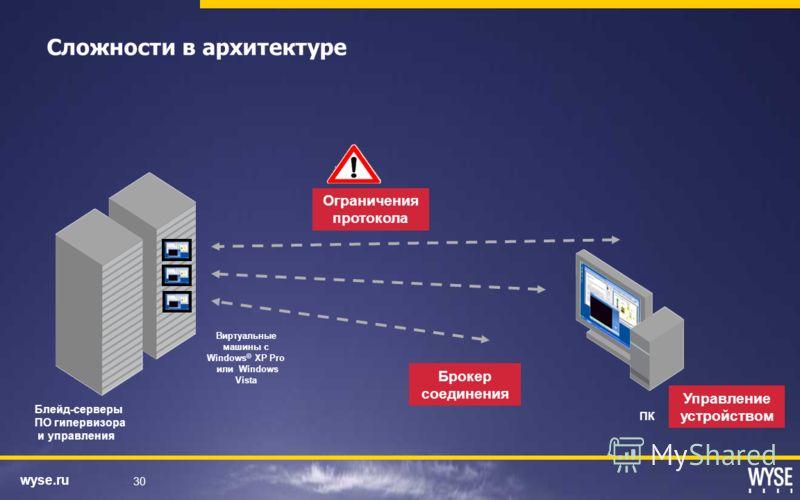 wyse.ru 30 Сложности в архитектуре Управление устройством Брокер соединения Ограничения протокола ПК Блейд-серверы ПО гипервизора и управления Виртуальные машины с Windows © XP Pro или Windows Vista