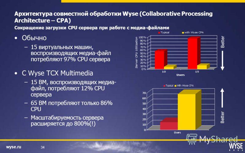 wyse.ru 34 Архитектура совместной обработки Wyse (Collaborative Processing Architecture – CPA) Сокращение загрузки CPU сервера при работе с медиа-файлами Обычно –15 виртуальных машин, воспроизводящих медиа-файл потребляют 97% CPU сервера С Wyse TCX M