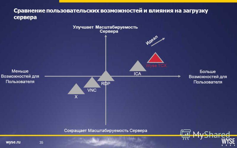 wyse.ru 35 Сравнение пользовательских возможностей и влияния на загрузку сервера Больше Возможностей для Пользователя Улучшает Масштабируемость Сервера RDP ICA Wyse TCX VNC X Идеал Сокращает Масштабируемость Сервера Меньше Возможностей для Пользовате