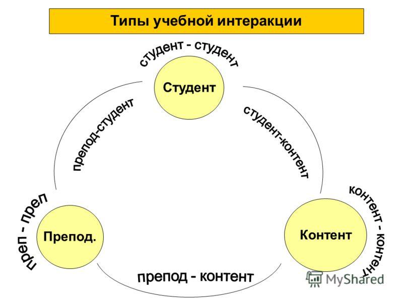 Типы учебной интеракции Студент Препод. Контент