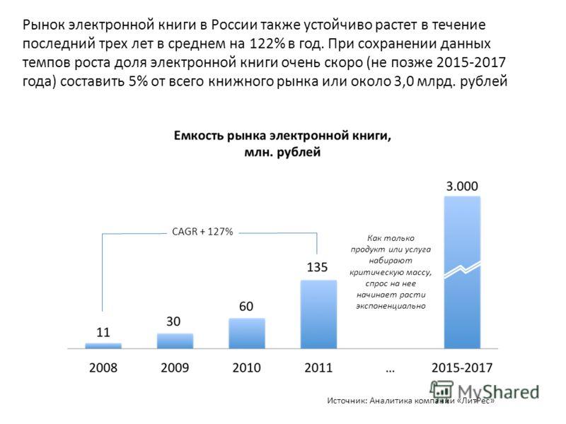Рынок электронной книги в России также устойчиво растет в течение последний трех лет в среднем на 122% в год. При сохранении данных темпов роста доля электронной книги очень скоро (не позже 2015-2017 года) составить 5% от всего книжного рынка или око