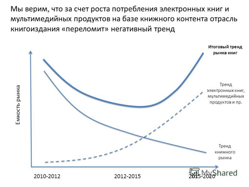 Мы верим, что за счет роста потребления электронных книг и мультимедийных продуктов на базе книжного контента отрасль книгоиздания «переломит» негативный тренд 2010-2012 Емкость рынка 2012-20152015-2020 Тренд книжного рынка Итоговый тренд рынка книг