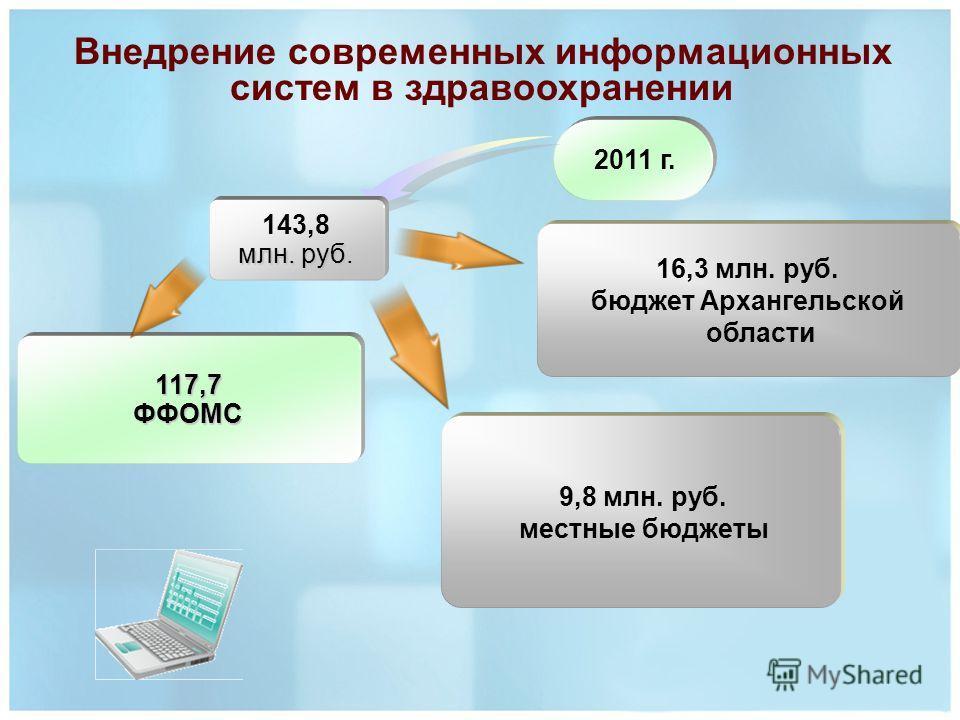 2011 г. 143,8 млн. руб. 117,7ФФОМС 16,3 млн. руб. бюджет Архангельской области 9,8 млн. руб. местные бюджеты Внедрение современных информационных систем в здравоохранении