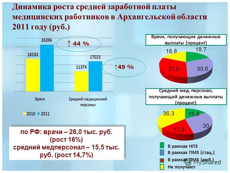 Динамика роста средней заработной платы медицинских работников в Архангельской области 2011 году (руб.) 44 % 49 % по РФ: врачи – 28,0 тыс. руб. (рост 16%) средний медперсонал – 15,5 тыс. руб. (рост 14,7%) по РФ: врачи – 28,0 тыс. руб. (рост 16%) сред