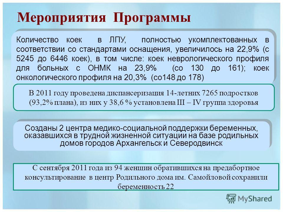 Мероприятия Программы Количество коек в ЛПУ, полностью укомплектованных в соответствии со стандартами оснащения, увеличилось на 22,9% (с 5245 до 6446 коек), в том числе: коек неврологического профиля для больных с ОНМК на 23,9% (со 130 до 161); коек