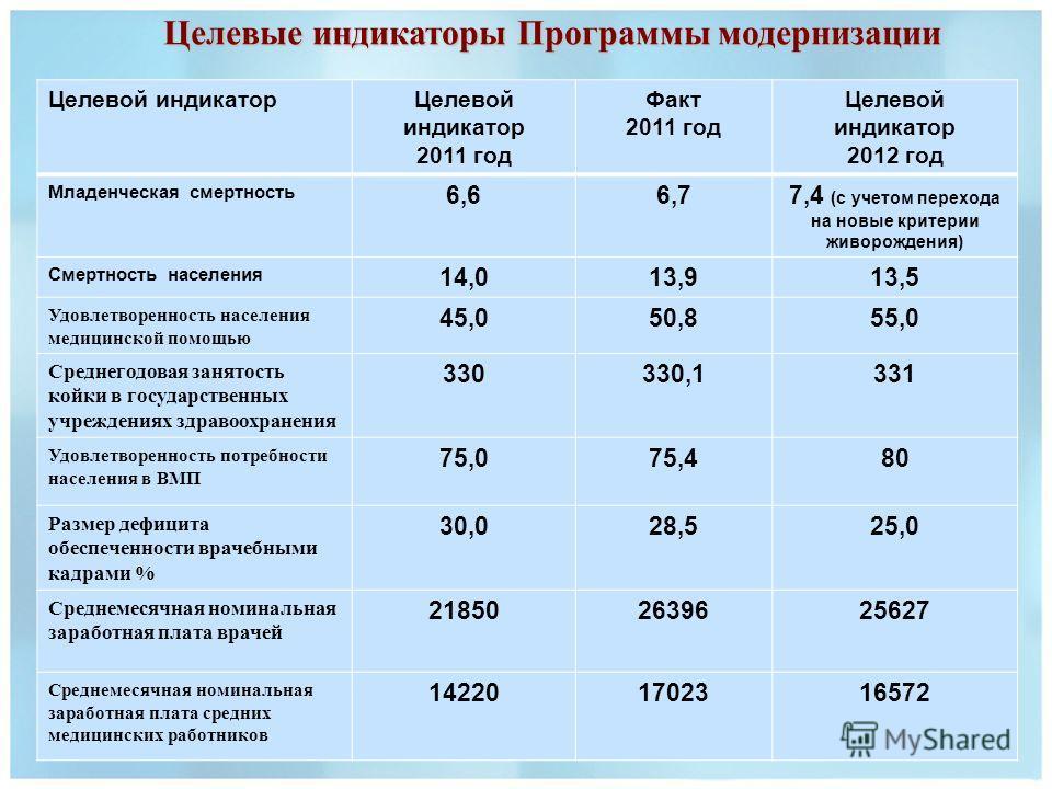 Целевые индикаторы Программы модернизации Целевой индикатор 2011 год Факт 2011 год Целевой индикатор 2012 год Младенческая смертность 6,66,77,4 (с учетом перехода на новые критерии живорождения) Смертность населения 14,013,913,5 Удовлетворенность нас