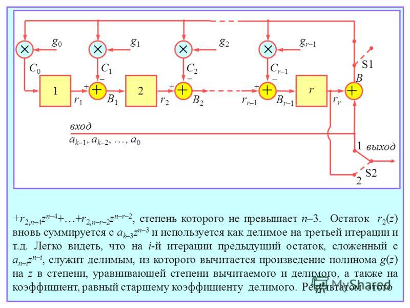 + + + + g0g0 g1g1 g2g2 gr–1gr–1 1 2 r S1 S2 B 1 2 вход выход a k–1, a k–2, …, a 0 C0C0 C1C1 C2C2 C r–1 r1r1 r2r2 rr–1rr–1 r B1B1 B2B2 Br–1Br–1 +r 2,n–4 z n–4 +…+r 2,n–r–2 z n–r–2, степень которого не превышает n–3. Остаток r 2 (z) вновь суммируется с