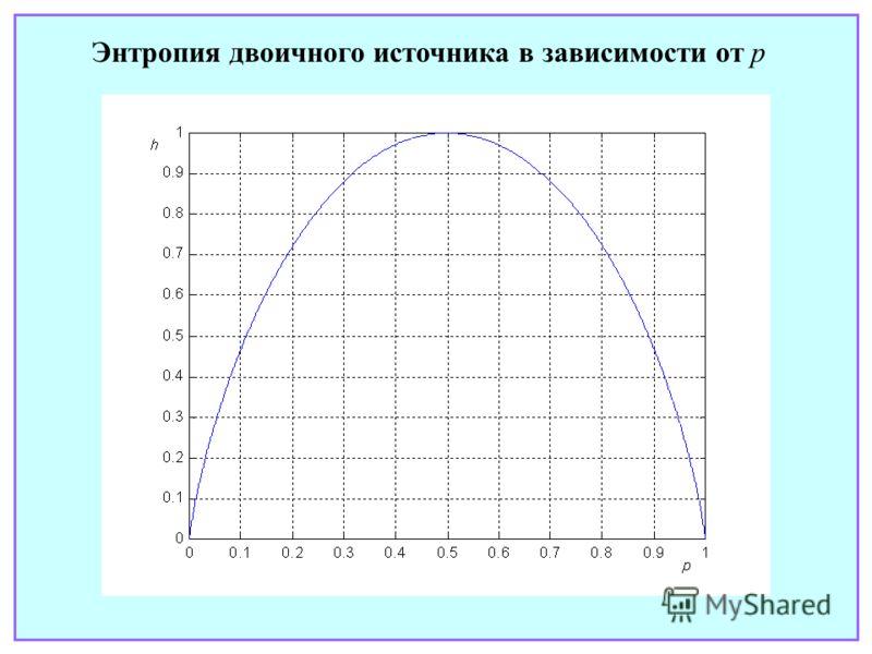 Энтропия двоичного источника в зависимости от p