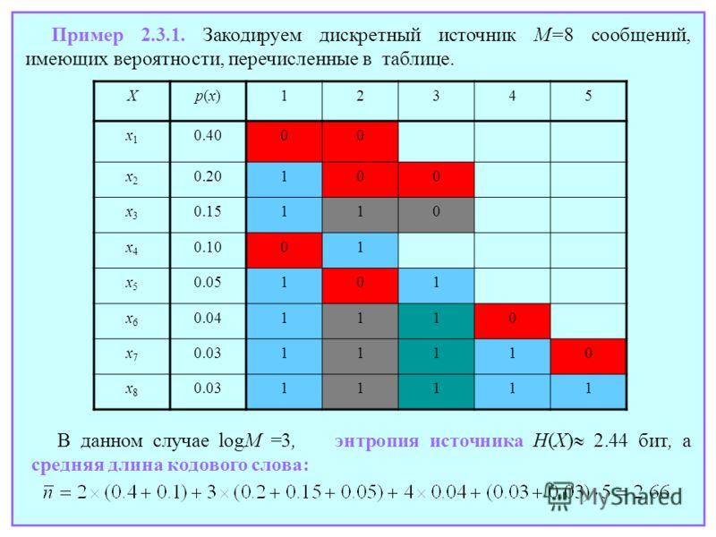 Пример 2.3.1. Закодируем дискретный источник M=8 сообщений, имеющих вероятности, перечисленные в таблице. В данном случае logM =3, энтропия источника H(X) 2.44 бит, а средняя длина кодового слова: Xp(x)p(x)12345 x1x1 0.4000 x2x2 0.20100 x3x3 0.15110