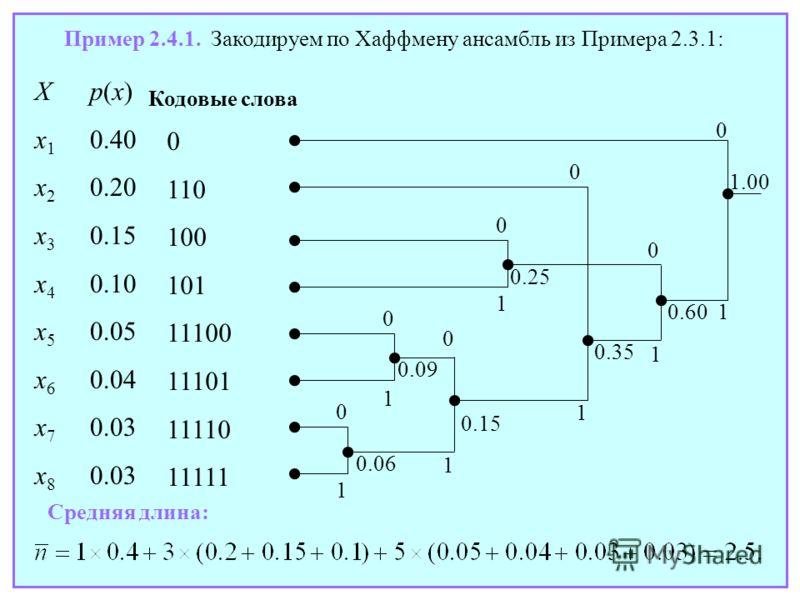 Пример 2.4.1. Закодируем по Хаффмену ансамбль из Примера 2.3.1: Xp(x) x 1 0.40 x 2 0.20 x 3 0.15 x 4 0.10 x 5 0.05 x 6 0.04 x 7 0.03 x 8 0.03 0 1 0 0 1 0 1 0 1 0 1 1.00 0.06 0.09 0.35 Средняя длина: 0 1 0.15 0.25 1 0.60 Кодовые слова 0 110 100 101 11
