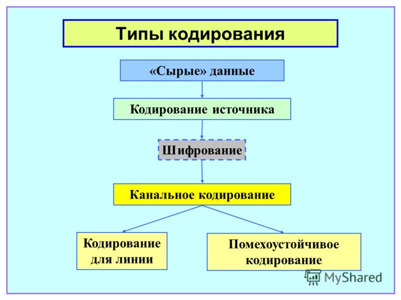Типы кодирования «Сырые» данные Кодирование источника Канальное кодирование Шифрование Кодирование для линии Помехоустойчивое кодирование