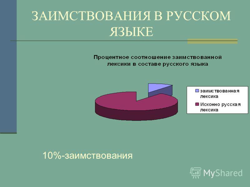 ЗАИМСТВОВАНИЯ В РУССКОМ ЯЗЫКЕ 10%-заимствования