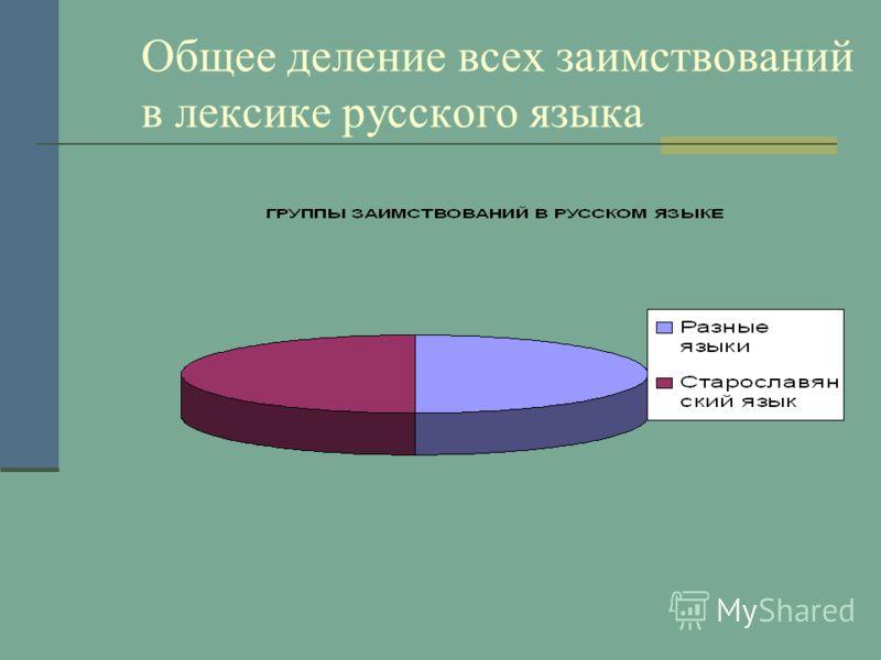 Общее деление всех заимствований в лексике русского языка