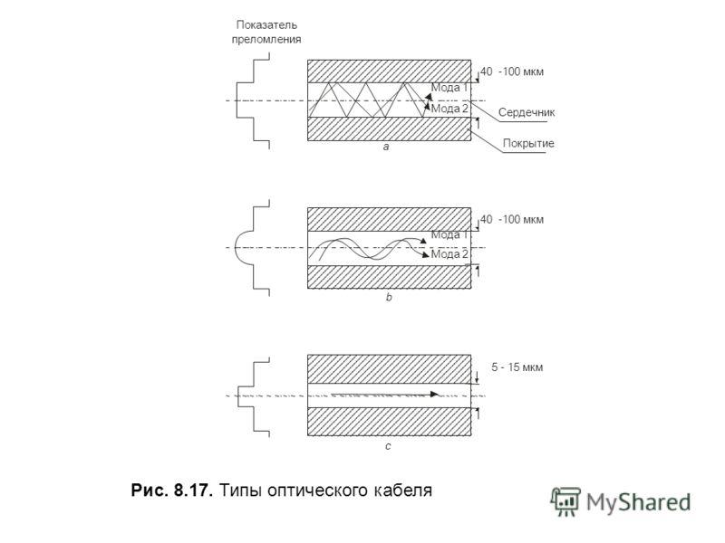 Мода 1 Мода 2 40-100 мкм 40-100 мкм 5 - 15 мкм Сердечник Покрытие Показатель преломления а b c Рис. 8.17. Типы оптического кабеля