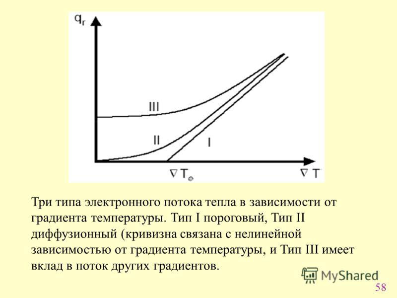 58 Три типа электронного потока тепла в зависимости от градиента температуры. Тип I пороговый, Тип II диффузионный (кривизна связана с нелинейной зависимостью от градиента температуры, и Тип III имеет вклад в поток других градиентов.
