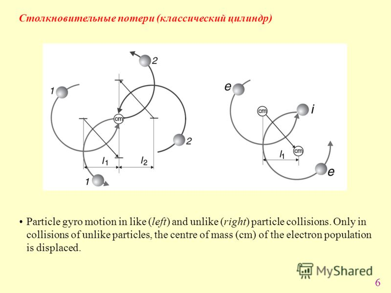 6 Particle gyro motion in like (left) and unlike (right) particle collisions. Only in collisions of unlike particles, the centre of mass (cm) of the electron population is displaced. Столкновительные потери (классический цилиндр)
