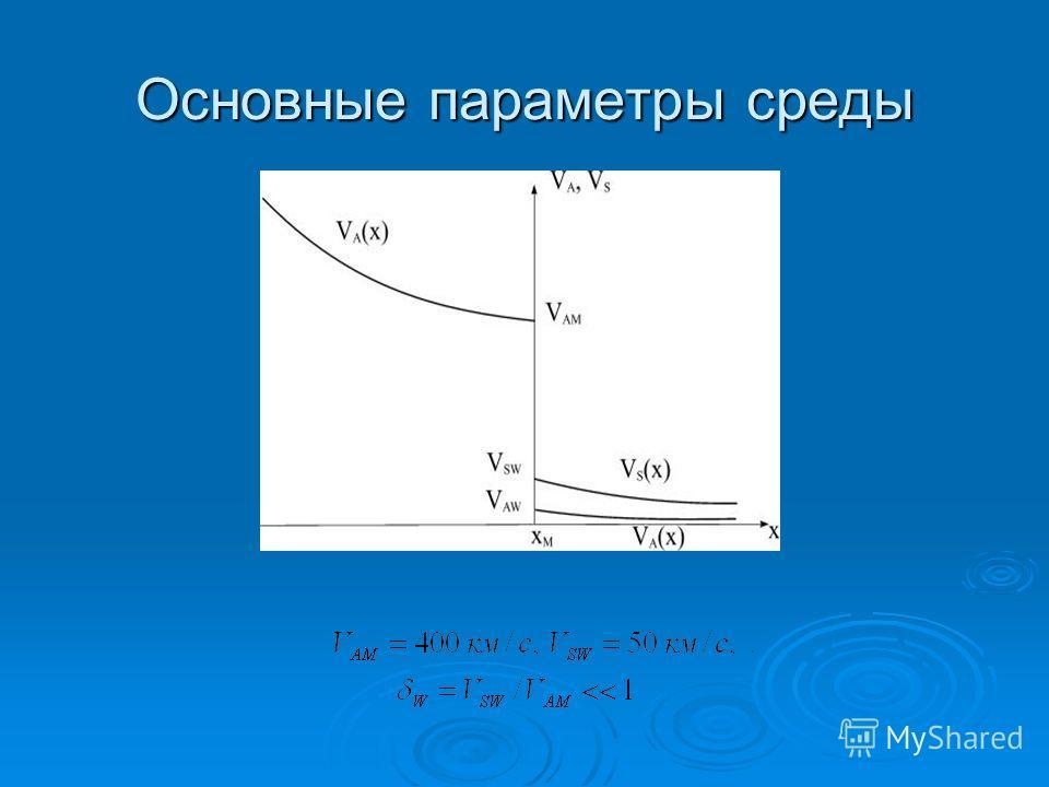 Основные параметры среды