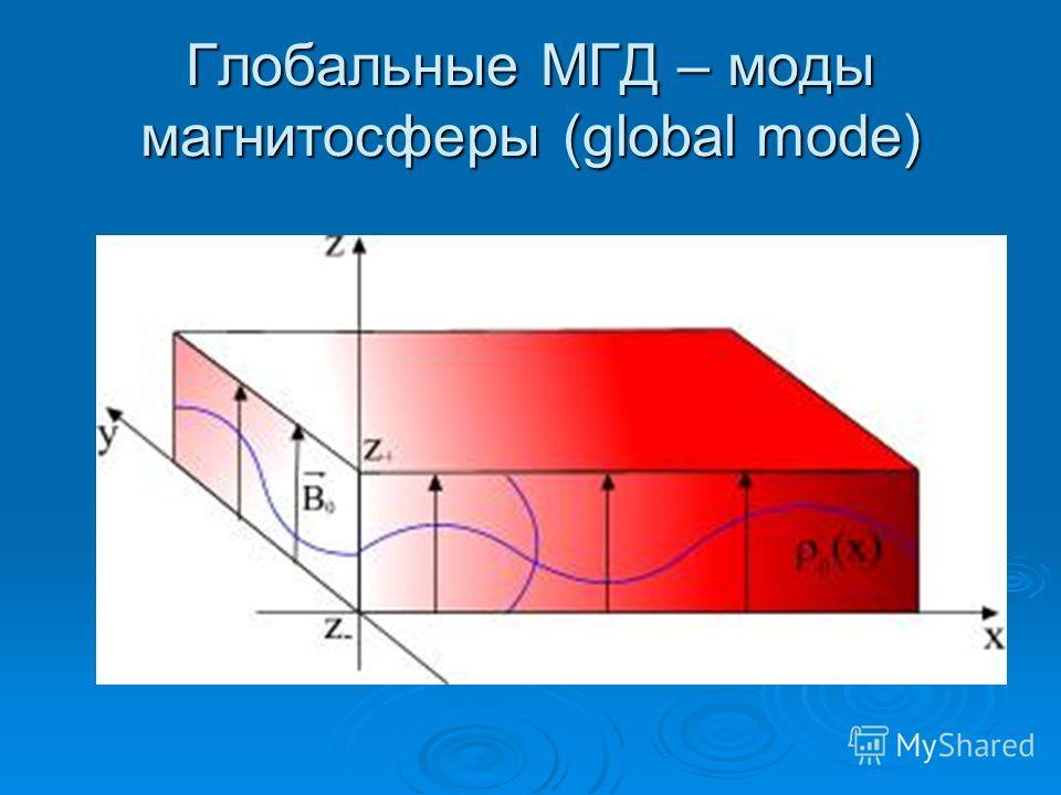 Глобальные МГД – моды магнитосферы (global mode)