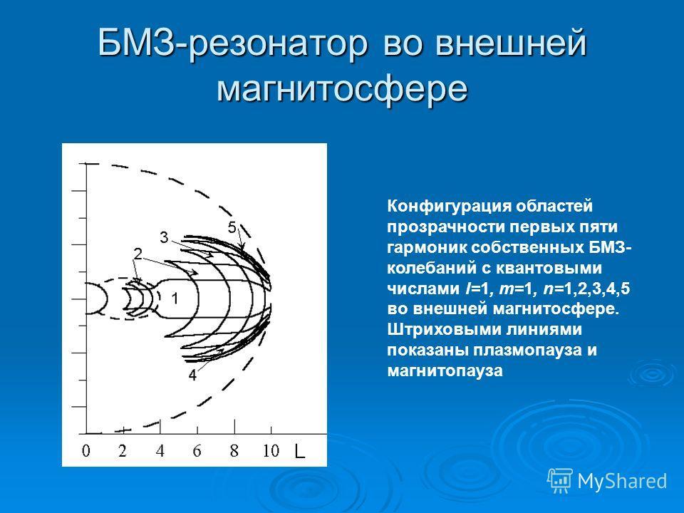 БМЗ-резонатор во внешней магнитосфере Конфигурация областей прозрачности первых пяти гармоник собственных БМЗ- колебаний с квантовыми числами l=1, m=1, n=1,2,3,4,5 во внешней магнитосфере. Штриховыми линиями показаны плазмопауза и магнитопауза