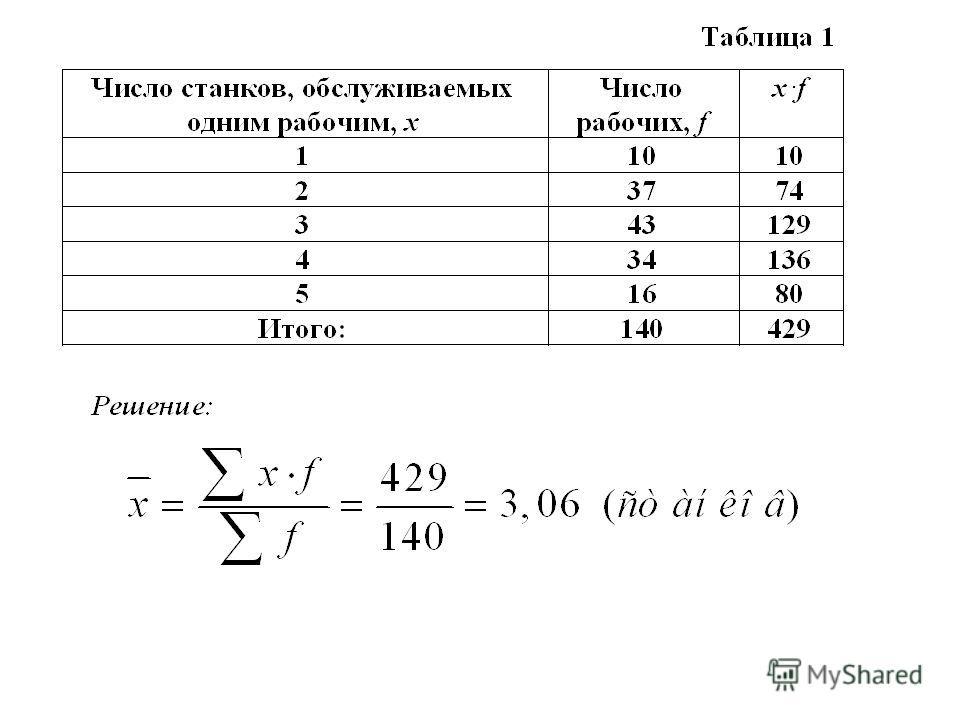 Средняя арифметическая взвешенная Средняя арифметическая взвешенная используется при появлении группировок. Это самая распространенная степенная средняя