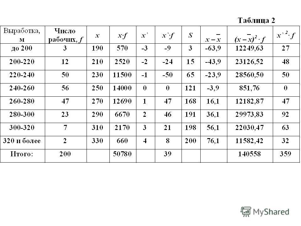 Расчет средней арифметической для вариационного ряда