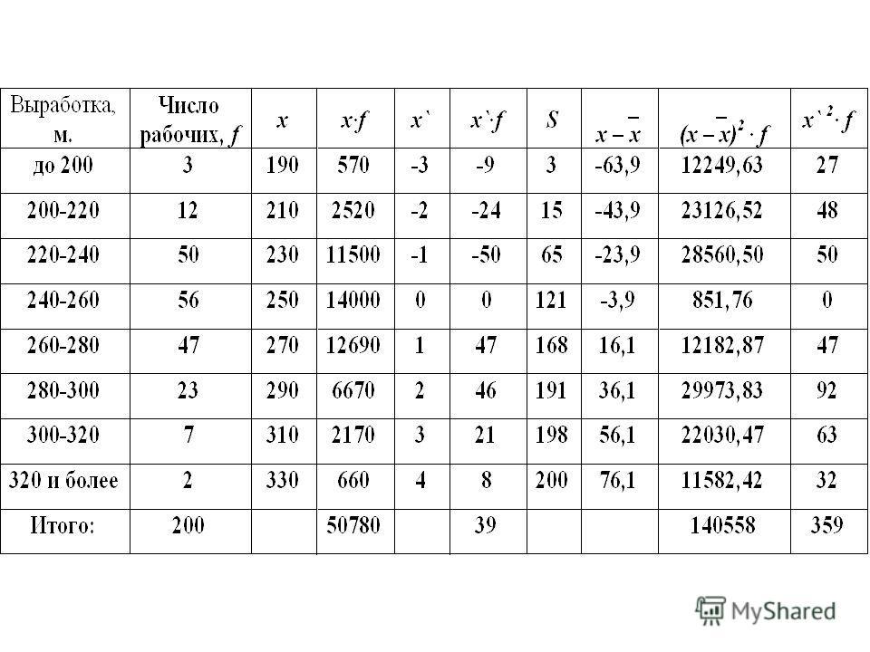 Для интервального ряда с равными интервалами мода определяется при помощи следующей формулы: где x M о - начало модального интервала; h М о - величина модального интервала; f 2 - частота модального интервала; f 1 - частота предмодального интервала; f