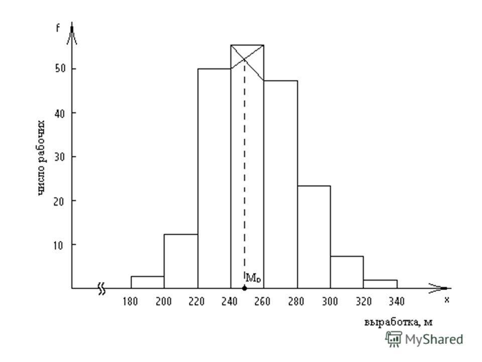 Мода Если модальный интервал первый или последний, то недостающая частота (предмодальная или послемодальная) берется равной нулю