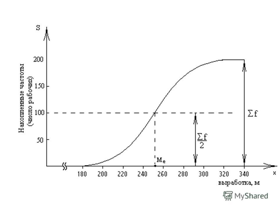 Для графического определения медианы последнюю ординату кумуляты делят пополам. Через полученную точку проводят прямую, параллельную оси x до пересечения ее с кумулятой. Абсцисса точки пересечения является медианой представленного на графике распреде