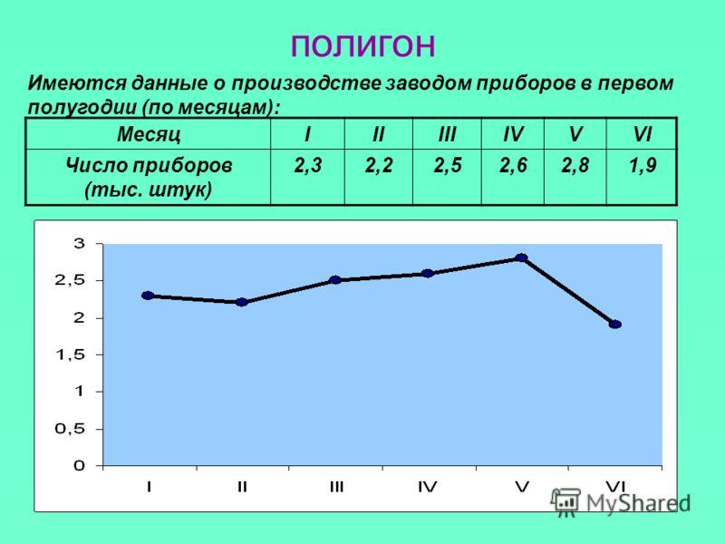 полигон МесяцIIIIIIIVVVI Число приборов (тыс. штук) 2,32,22,52,62,81,9 Имеются данные о производстве заводом приборов в первом полугодии (по месяцам):