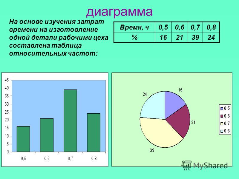 диаграмма Время, ч0,50,60,70,8 %16213924 На основе изучения затрат времени на изготовление одной детали рабочими цеха составлена таблица относительных частот: