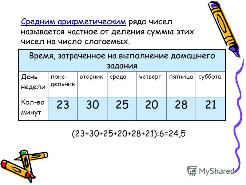 Средним арифметическим ряда чисел называется частное от деления суммы этих чисел на число слагаемых. Время, затраченное на выполнение домашнего задания День недели поне- дельник вторниксредачетвергпятницасуббота Кол-во минут 233025202821 (23+30+25+20