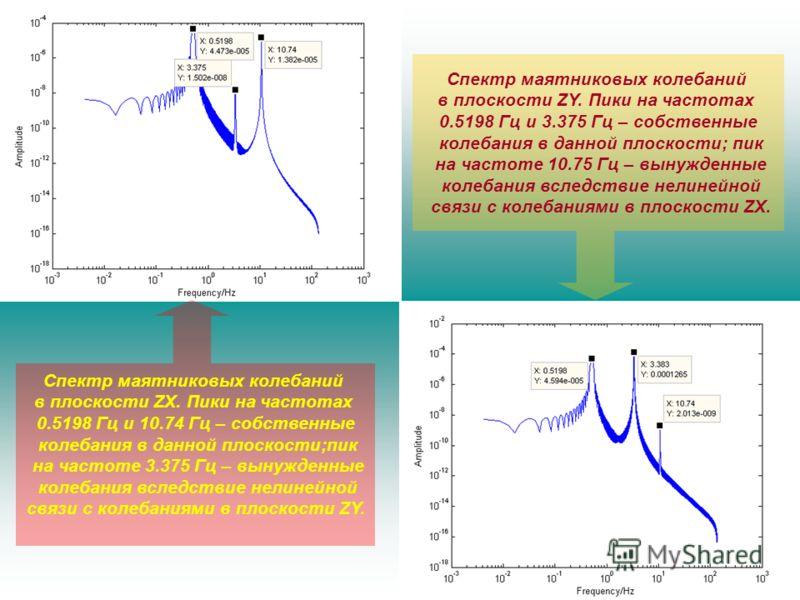 Спектр маятниковых колебаний в плоскости ZY. Пики на частотах 0.5198 Гц и 3.375 Гц – собственные колебания в данной плоскости; пик на частоте 10.75 Гц – вынужденные колебания вследствие нелинейной связи с колебаниями в плоскости ZX. Спектр маятниковы