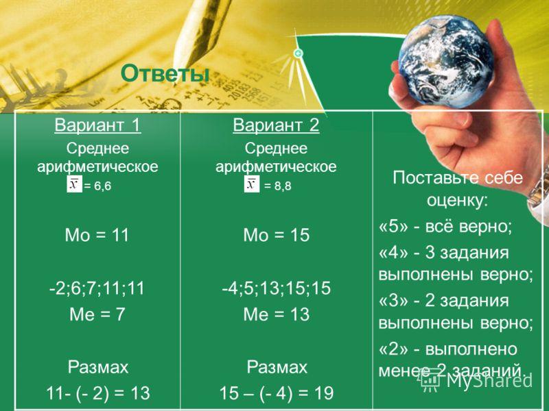 Вариант 1 Среднее арифметическое = 6,6 Мо = 11 -2;6;7;11;11 Ме = 7 Размах 11- (- 2) = 13 Вариант 2 Среднее арифметическое = 8,8 Мо = 15 -4;5;13;15;15 Ме = 13 Размах 15 – (- 4) = 19 Поставьте себе оценку: «5» - всё верно; «4» - 3 задания выполнены вер