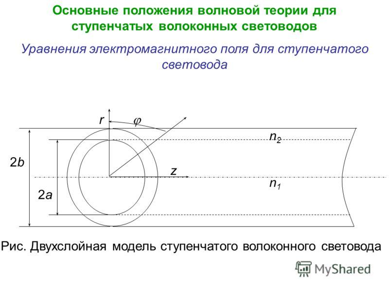 Основные положения волновой теории для ступенчатых волоконных световодов Уравнения электромагнитного поля для ступенчатого световода 2b 2a z r n1n1 n2n2 Рис. Двухслойная модель ступенчатого волоконного световода