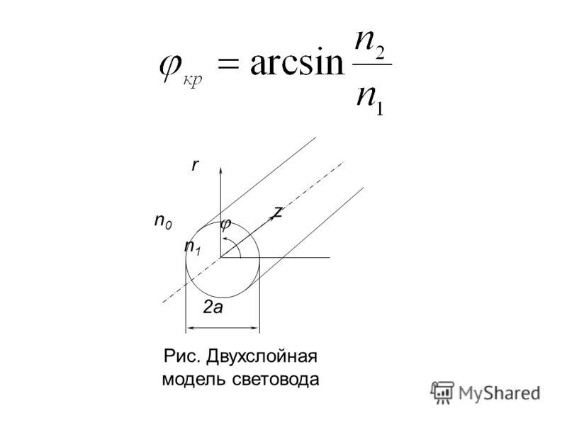 n0n0 n1n1 2a r z Рис. Двухслойная модель световода