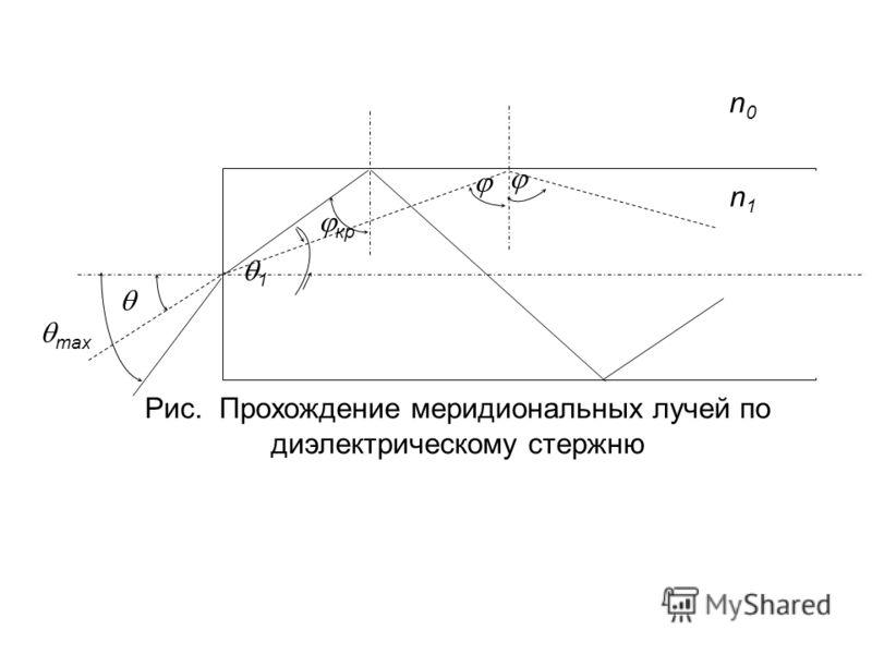 Рис. Прохождение меридиональных лучей по диэлектрическому стержню n0n0 n1n1 кр 1 max