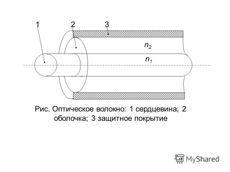 1 3 2 n2n2 n1n1 Рис. Оптическое волокно: 1 сердцевина; 2 оболочка; 3 защитное покрытие