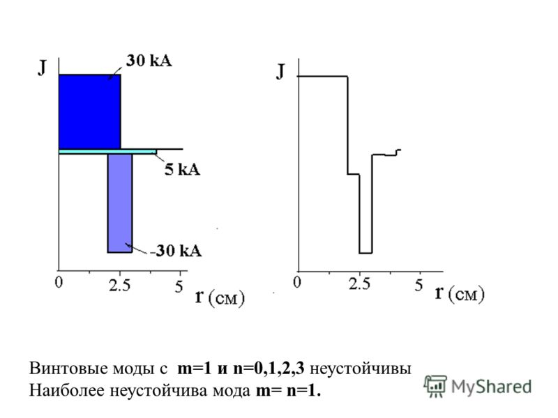 Винтовые моды с m=1 и n=0,1,2,3 неустойчивы Наиболее неустойчива мода m= n=1.