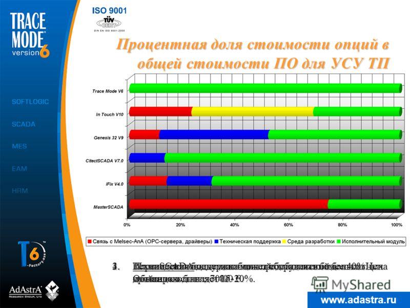 www.adastra.ru Процентная доля стоимости опций в общей стоимости ПО для УСУ ТП 2.Мало SCADA-систем с богатой библиотекой бесплатных драйверов. 1.Реализация обмена данными с оборудованием может составлять более 70%. 4.Переведенная документация предлаг