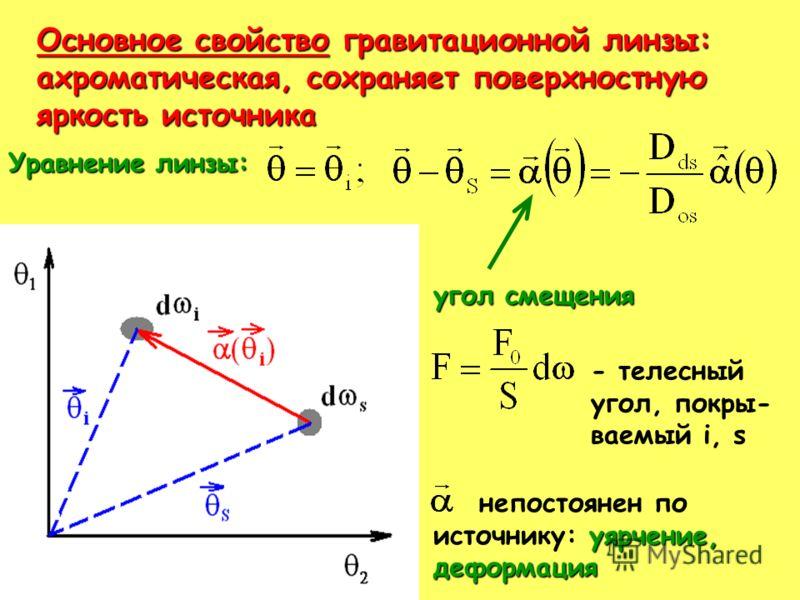 Основное свойство гравитационной линзы: ахроматическая, сохраняет поверхностную яркость источника Уравнение линзы: угол смещения - телесный угол, покры- ваемый i, s непостоянен по уярчение, источнику: уярчение,деформация