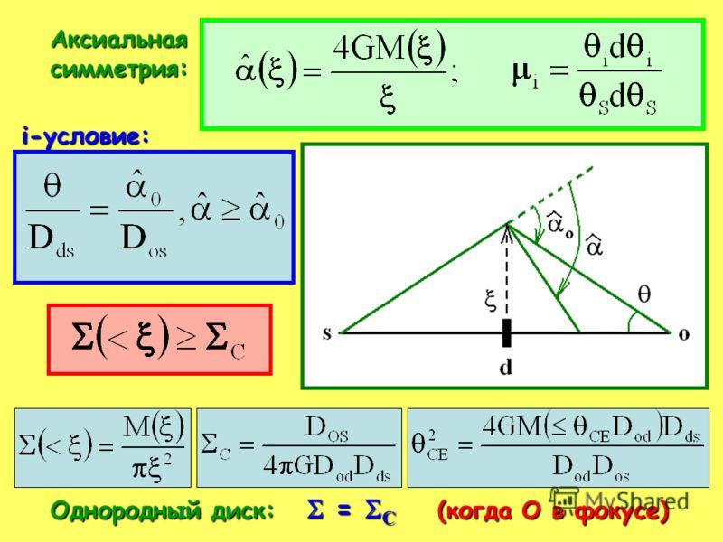 Аксиальнаясимметрия: i-условие: Однородный диск: = С (когда О в фокусе)