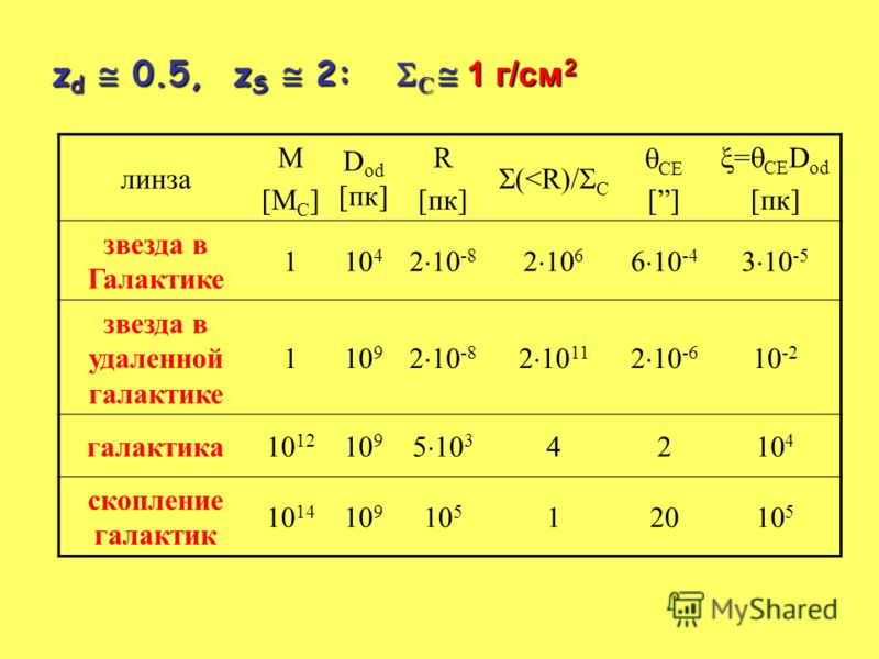 z d 0.5, z S 2: C 1 г/cм 2 линза М[МС]М[МС] D od [пк] R [пк] (