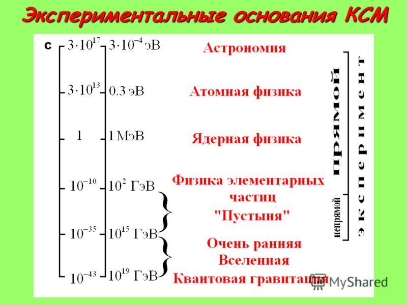 с Экспериментальные основания КСМ