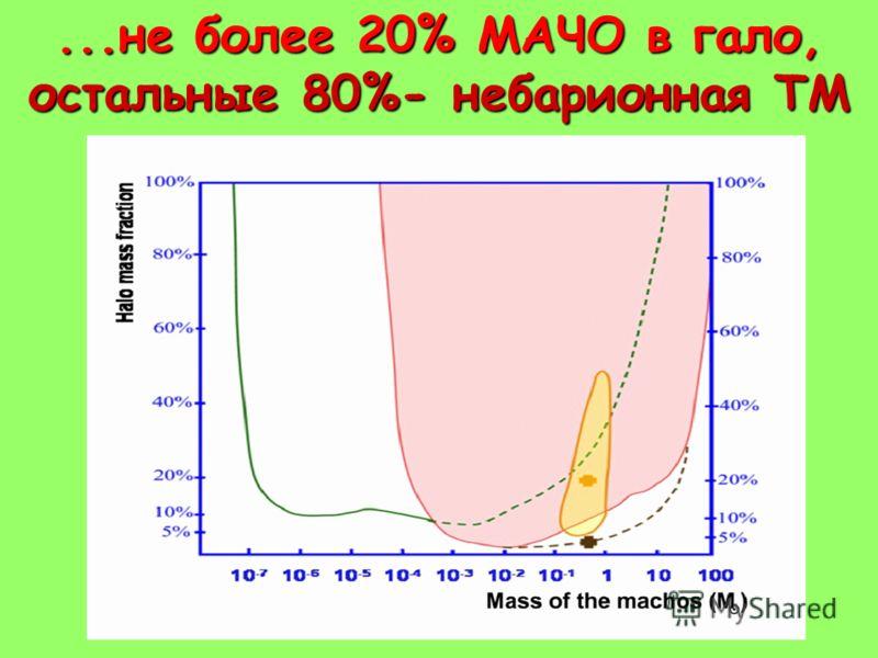 ...не более 20% МАЧО в гало, остальные 80%- небарионная ТМ